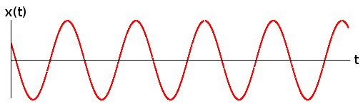 This is a sin wave.  It's not as innocent as it looks!